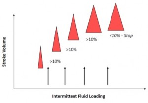 Intermittent Fluid Loading
