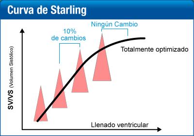 Curva de Starling