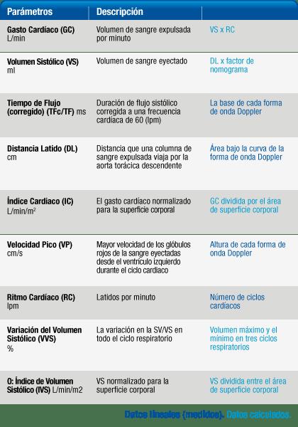 Parámetros de la Función Cardíaca por defecto