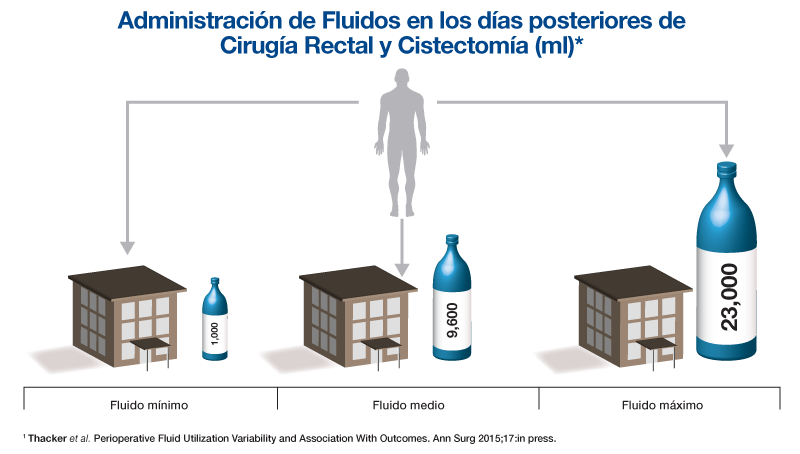 Administración fluidos posterior cirugía