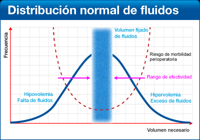 Distribución Normal Fluidos