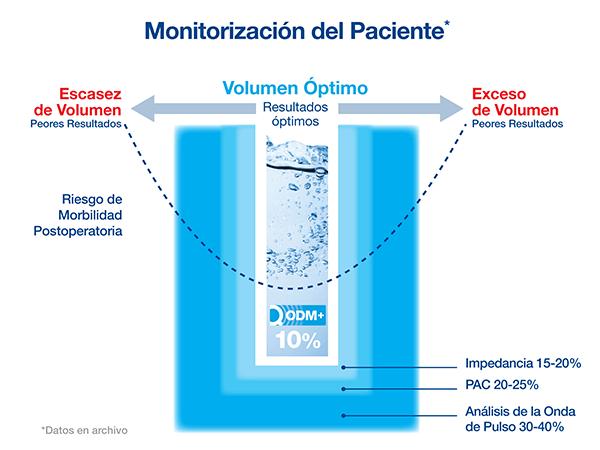 Monitorización del Paciente - Volumen Óptimo