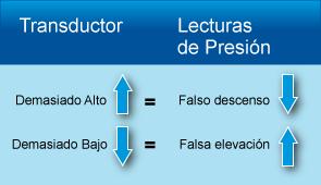 Transductor Lecturas de Presión