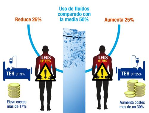 Uso de fluídos comparado con la media